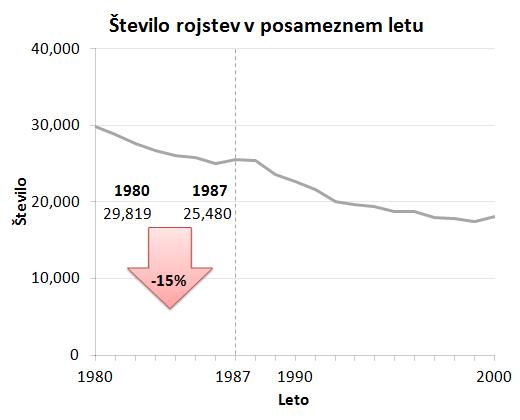 Slika1_stevilo_rojstev_generacija_Y