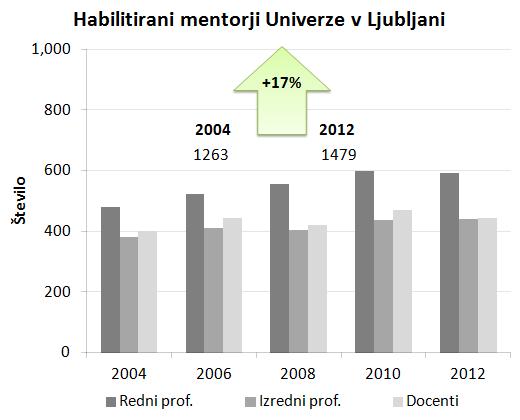 Slika3_stevilo_habilitiranih_mentorjev_ULJ