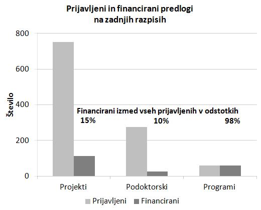Slika5_stevilo_prijavljenih_in_financiranih_predlogov