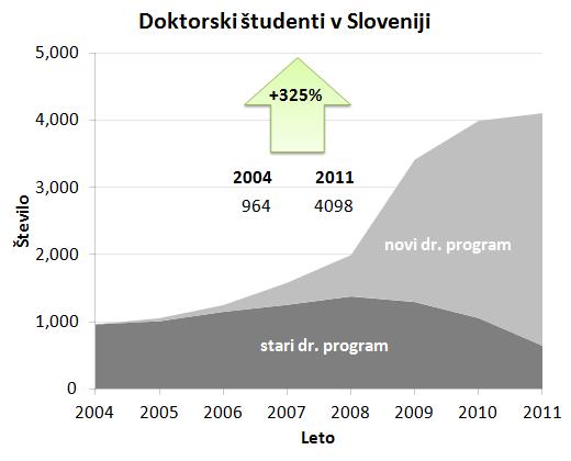 Slika2_stevilo_doktorskih_studentov